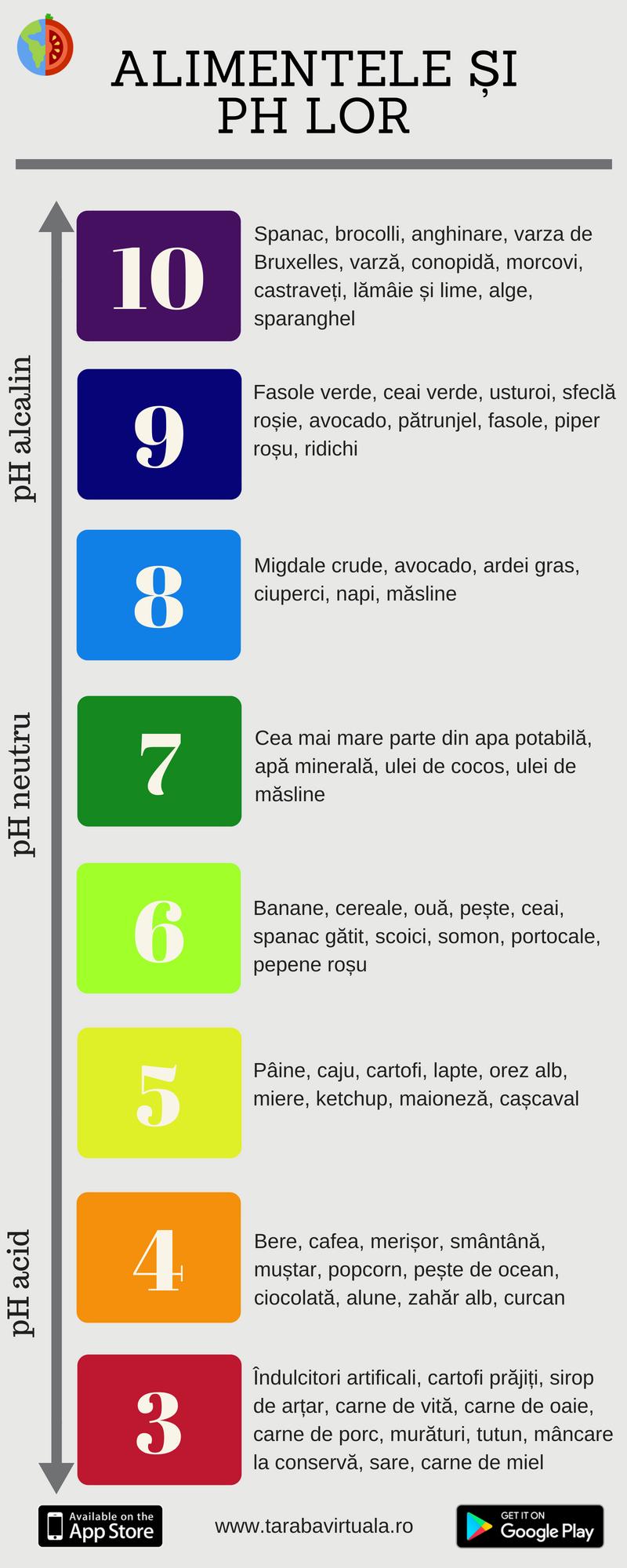 InfograficeTarabaVirtuala_alimAlcaline.png