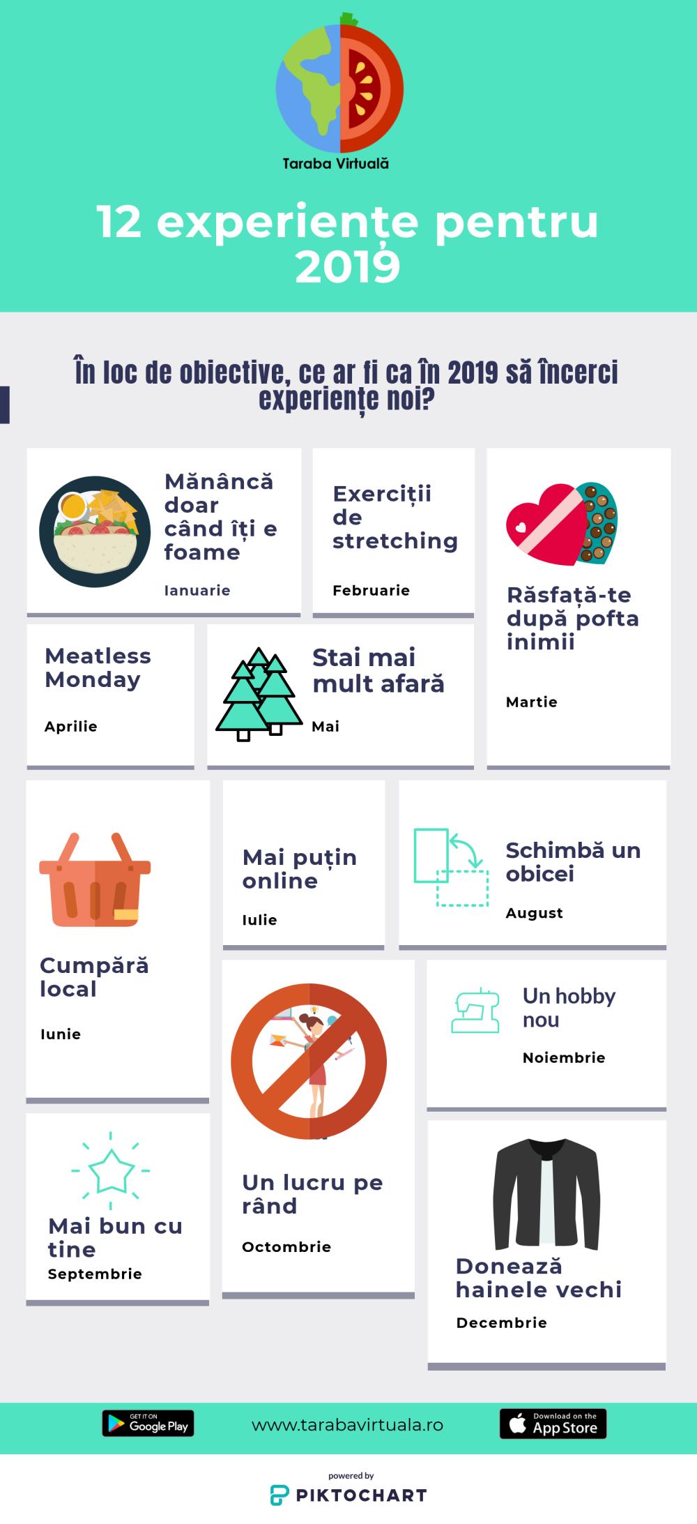 Infografic Experiente Noi Taraba Virtuala